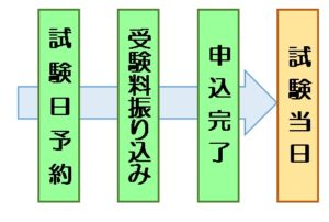 MOS試験受験の流れ 堺市 パソコン教室 ヴィーナスパソコン教室
